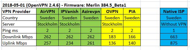 VPN Speedtest Asus RT-AC86U – Merlin firmware – Skadligkod se